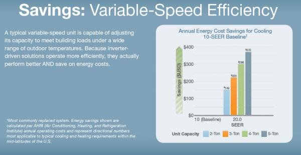 Savings: Varible-Speed Efficiency Chart
